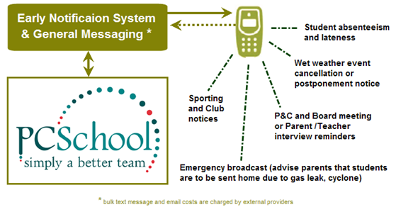 Communication – SMS Messaging – PCSchool